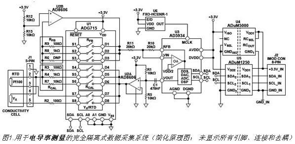 如何实现电导率测量数据采集系统的设计