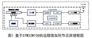 无线程控微加热平台的设计与应用