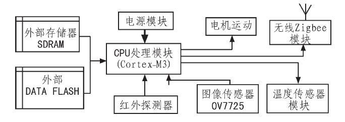 利用Cortex-M3控制模块实现自动循迹的矿井...
