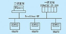 profibus-dp总线技术的特点及实现直流调...