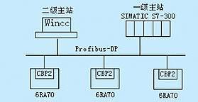 profibus-dp总线long88.vip龙8国际的特点及实现直流调...