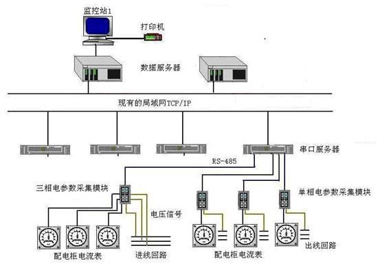 紫金橋電量監控系統的特點與設計方案