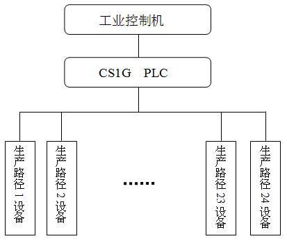 采用CS1系列PLC实现粮库生产路径控制