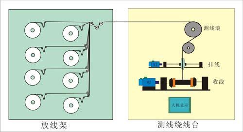 多絲繞線機系統的技術要求與設計方案介紹
