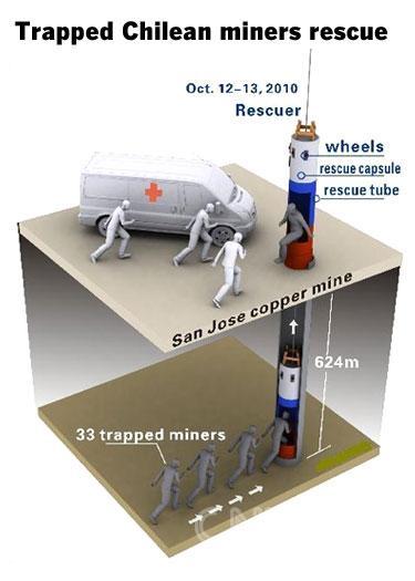 采用工业以太网进行矿井救援
