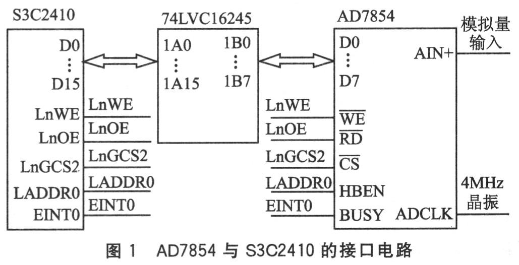 Windows CE. net外部中斷程序驅動的開發方法