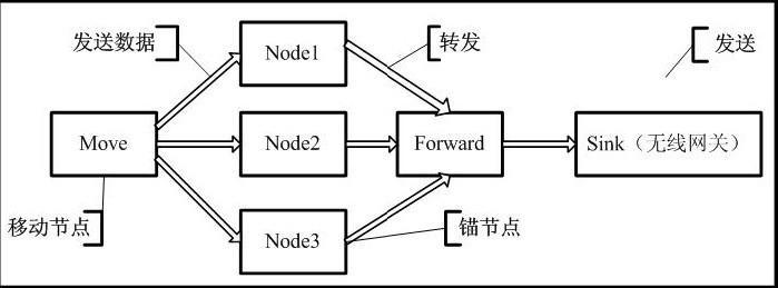 利用无线传感网络定位技术实现视频监控系统设计