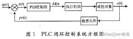 在三菱FX2NPLC上实现了增量式PID算法的控...