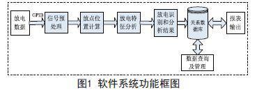 断路器局部放电测试及数据管理系统设计及特点介绍