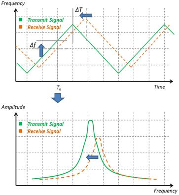 采用毫米波测量技术的谐波混频器应用介绍