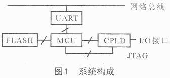 单片机如何实现对CPLD进行编程