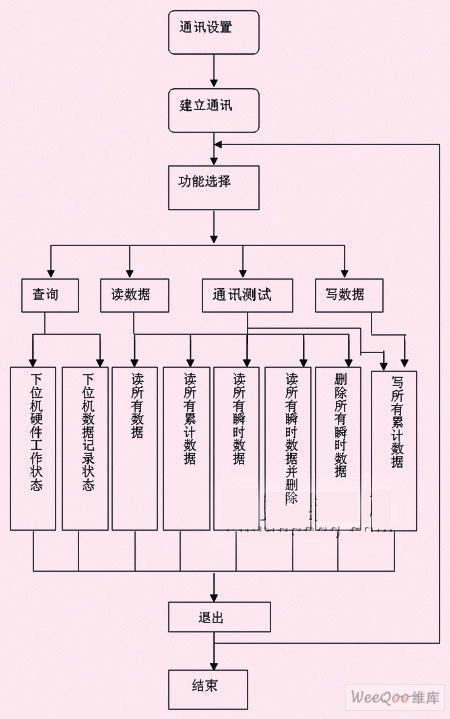 通过分布式集成网络实现机车实时监控系统