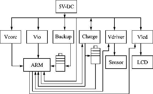便携式医疗仪器的电源管理模块设计