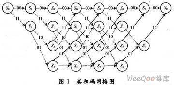 通过Viterbi译码算法实现译码器优化实现方案