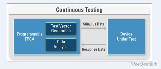 FPGA在测试系统中有哪四种典型应用