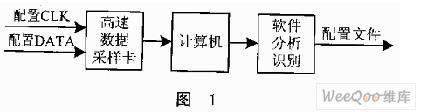 采用FPGA安全存储器的加密认证系统设计