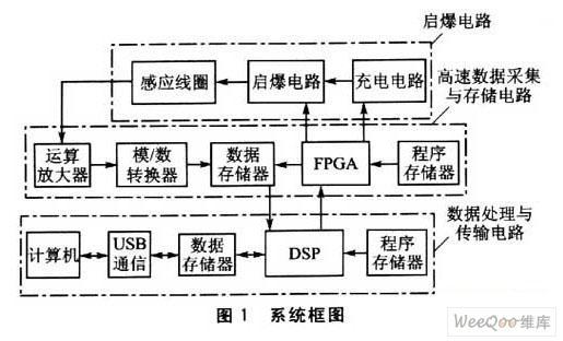 利用FPGA和DSP实现信号检测系统设计