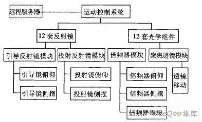 光學組件運動控制系統結構功能及軟件開發