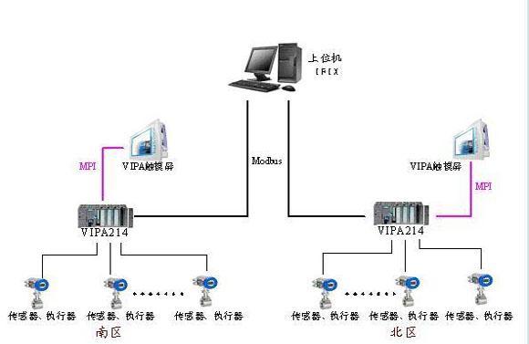 和特点 超低功耗工作电压(V):2.7 V至3.6 V;工作电流:100 A 响应时间:10 ms 自适应式环境补偿技术 2个独立的电容输入通道传感器电容(CSENS)0 pF,最高13 Pf灵敏度可达1 fF 经过EMC测试 两种运行模式固定设置的独立运行模式用户自定义设置的微控制器接口运行模式 两个近程检测输出标志 双线串行接口(I2C兼容) 工作温度:40C至+85C 10引脚MSOP封装产品详情 AD7150采用一种响应快速的超低功耗转换器,为电容式近程传感器提供了一种全面的信号处理解决方案