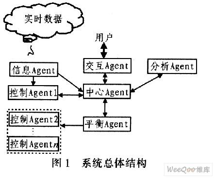 人工智能Agent技术的智能控制系统的设计