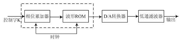利用FPGA实现DDS技术实际任意波形发生器