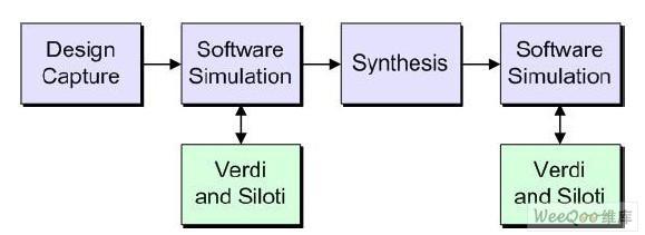 利用FPGA式原型板开发新型SOC实验平台