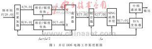 通过FPGA与并行处理技术实现DDS系统时钟电路
