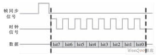 通过FPGA与VHDL设计三线制同步串行通信控制器并进行功能仿真