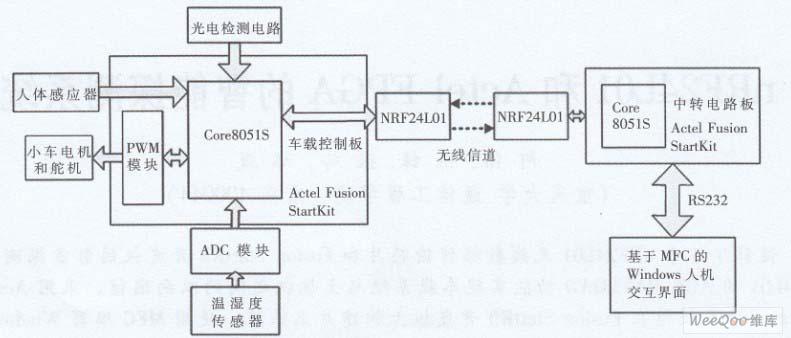 采用nRF24L01无线数据传输芯片和开发板设计智能探测系统