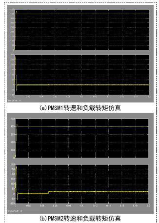 双电机的偏差耦合控制算法的仿真分析和比较
