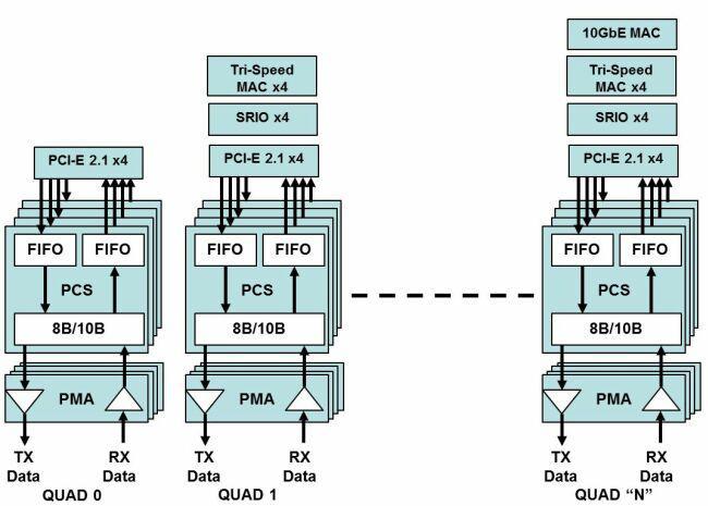 利用中端FPGA實現實現不同的傳輸協議解決方案