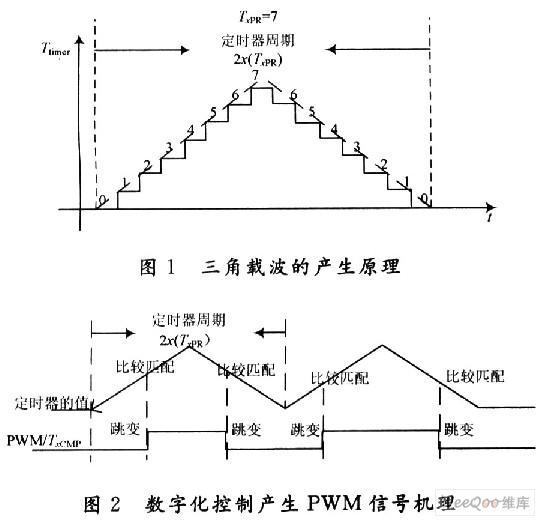 基于异步调制的优化的新PWM算法