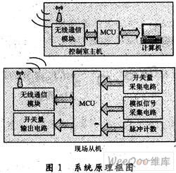 采用无线通信技术的井场传输系统设计