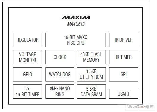 16位微控制器MAXQ613的特点及应用