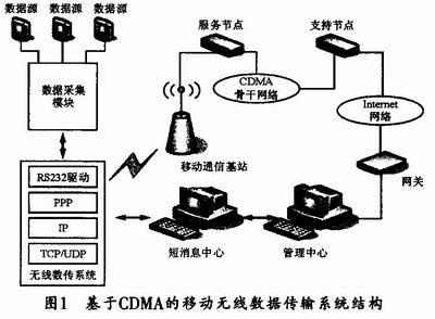 如何实现计算机之间的无线数据传输