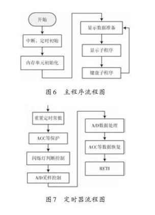 如何实现数控直流电流源的设计(2)