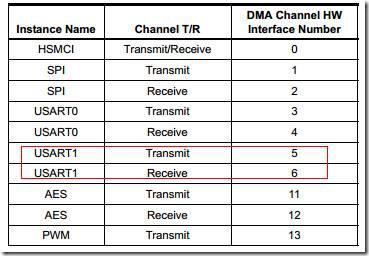 通过DMAC进行USART的数据回显操作