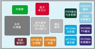 针对多模手机的挑战的应用方案设计