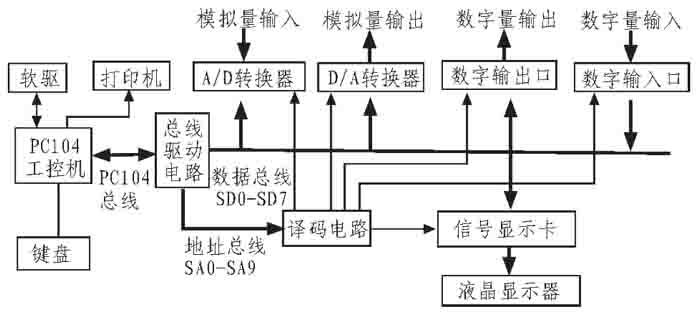 PC104数据采集与检测电路实现改进投弹装备故障检测方法