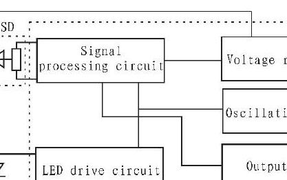 基于夏普GP2Y0A21传感器的PSD技术定距仪设计