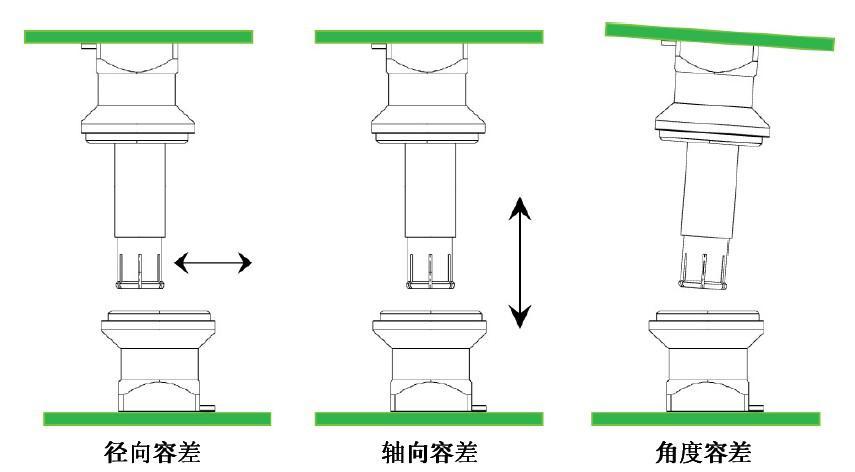 """""""板对板""""同轴连接器的配合容差类型、性能及应用介绍"""