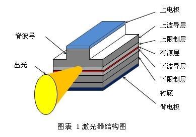 半导体激光器的结构与PIV特性介绍