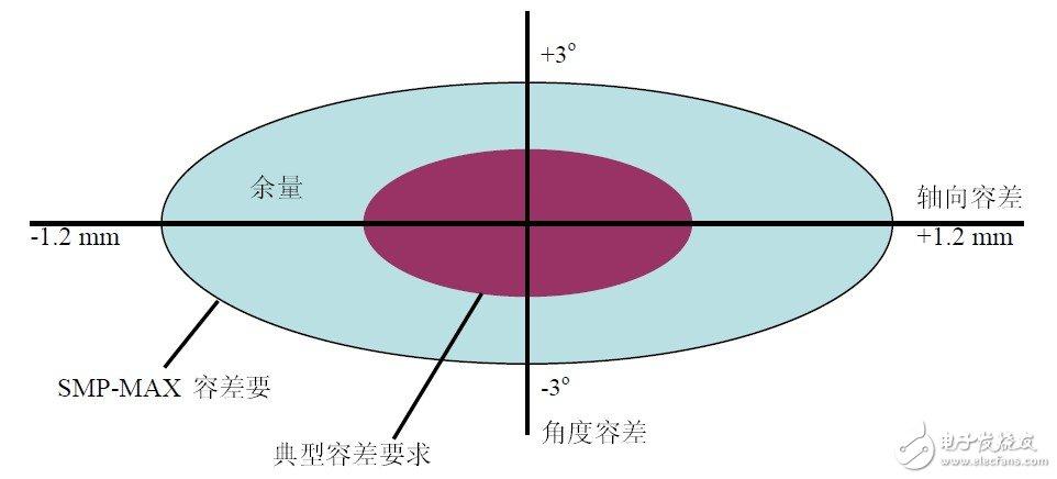 板对板同轴连接器的配合容差类型、性能及应用介绍- 阳光彩票平台