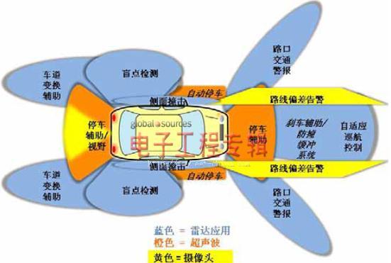 如何利用AD8283设计汽车雷达模拟前端电路?