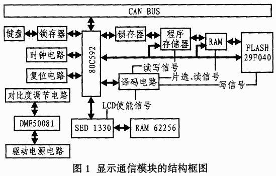 P80C592芯片的特点与在显示通讯模块中有哪些应用