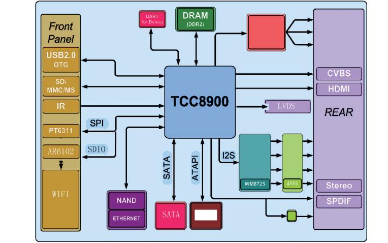 AOC LC26H03K液晶电视的维修手册和TCC89XX系列电视主板原理图资料概述