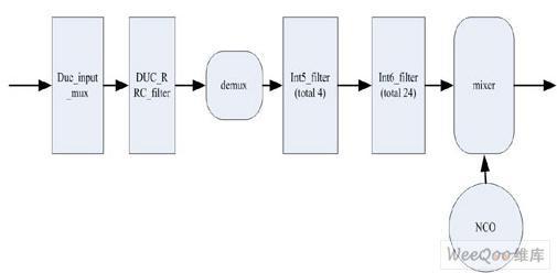 用DSP-BUILDER实现多天线多载波的数字上下变频的FPGA方案