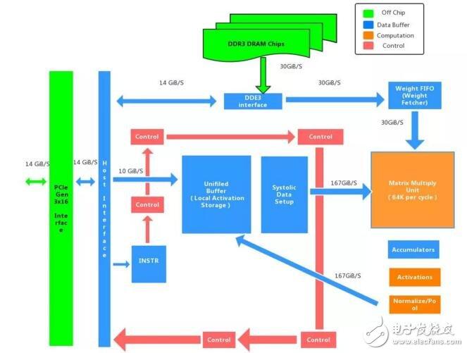 区块链挖矿AI芯片市场数据解析