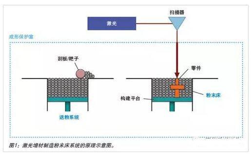 激光增材制造中的过程监控的设备及如何保证质量