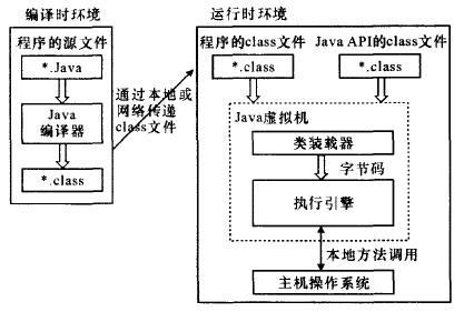 应用于数字电视机顶盒的Java虚拟机的特点介绍